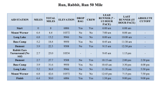 http://runrabbitrunsteamboat.com/wp-content/uploads/2012/01/50-Mile-Aid-Stations-Mileage-and-Cutoffs3.pdf