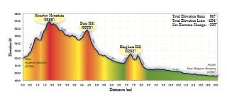 http://www.horsetoothhalfmarathon.com/wp-content/uploads/2012/12/HHM_final-profile.pdf